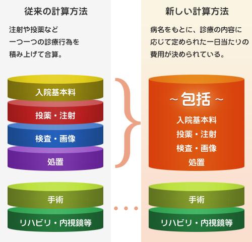 札幌市東区の総合病院 天使病院トピックス「当院の入院医療費の計算方法が変わりました - 厚生労働省認定DPC対象病院になりました!」